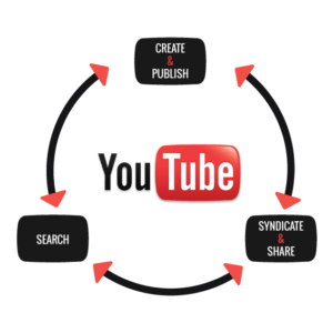 the_future_of_advertising_YouTube